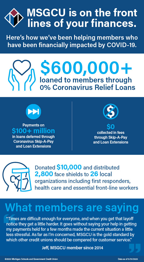 infographic: how MSGCU has been helping members during COVID-19